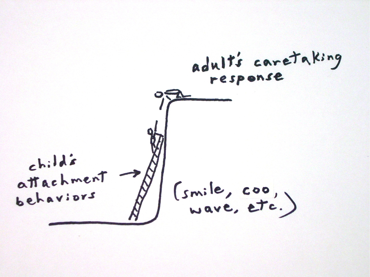 attachment styles  u0026 blocked care in pictures  doodles by robert spottswood